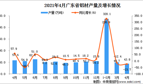 2021年4月广东省铝材产量数据统计分析