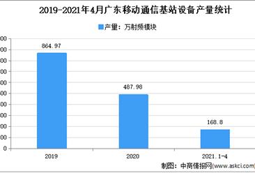 2021年广东移动通信基站设备市场分析:4月累计产量近200万射频模块