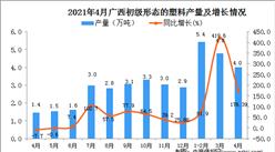 2021年4月广西区初级形态的塑料产量数据统计分析