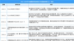 2021年中国精密装备制造行业最新政策汇总一览(图)