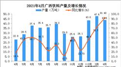 2021年4月广西区饮料产量数据统计分析