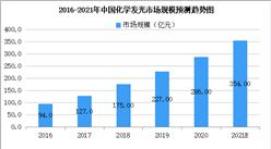 2021年免疫诊断及化学发光免疫诊断市场规模及竞争格局预测分析(图)