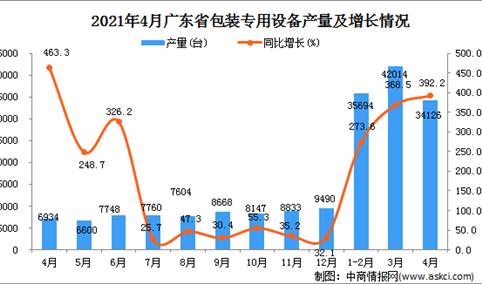 2021年4月广东省包装专用设备产量数据统计分析