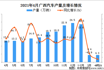 2021年4月广西汽车产量数据统计分析