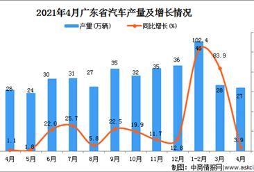2021年4月广东省汽车产量数据统计分析