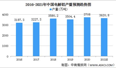 山东明确电解铝减量替代政策 2021年中国电解铝供需情况分析(图)