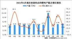 2021年5月重庆初级形态的塑料产量数据统计分析