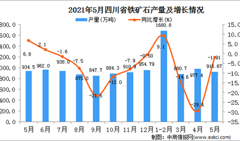 2021年5月四川铁矿石产量数据统计分析