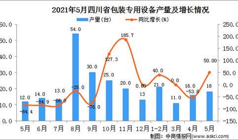 2021年5月四川包装专用设备产量数据统计分析