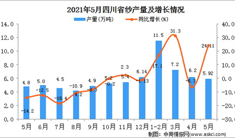 2021年5月四川纱产量数据统计分析