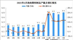 2021年5月海南塑料制品产量数据统计分析