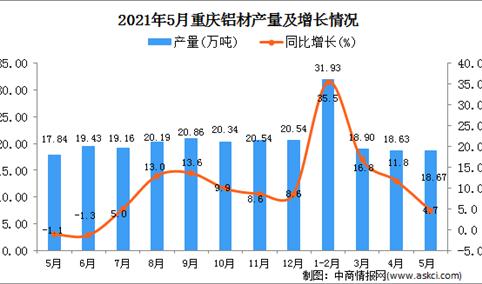 2021年5月重庆铝材产量数据统计分析