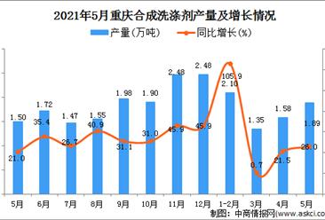 2021年5月重庆合成洗涤剂产量数据统计分析