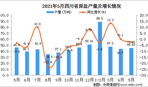 2021年5月四川原盐产量数据统计分析
