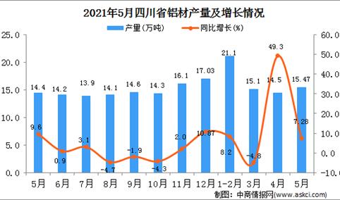 2021年5月四川铝材产量数据统计分析