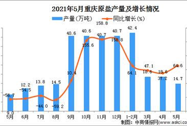 2021年5月重庆原盐产量数据统计分析