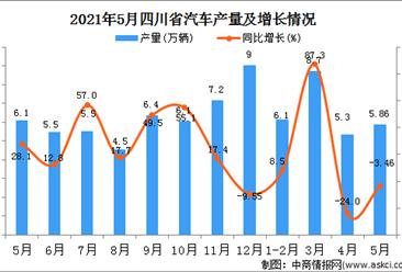 2021年5月四川汽车产量数据统计分析