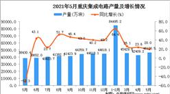 2021年5月重庆集成电路产量数据统计分析