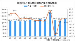 2021年5月重庆塑料制品产量数据统计分析