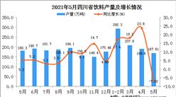 2021年5月四川饮料产量数据统计分析