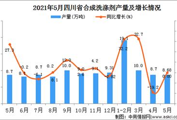 2021年5月四川合成洗涤剂产量数据统计分析