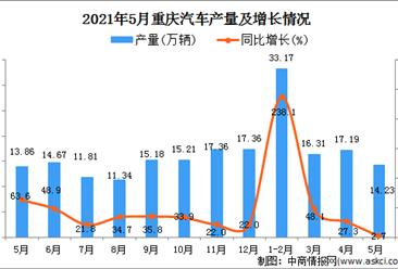 2021年5月重庆汽车产量数据统计分析