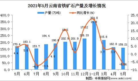 2021年5月云南铁矿石产量数据统计分析