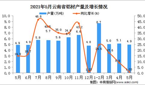 2021年5月云南铝材产量数据统计分析