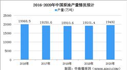 2020年中国石油市场运行情况回顾:原油加工量和成品油产量表现分化(图)