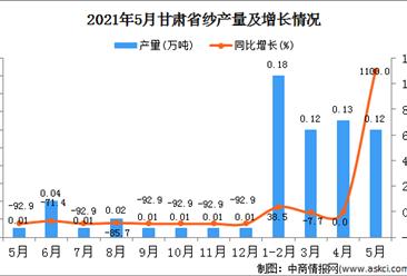 2021年5月甘肃省纱产量数据统计分析