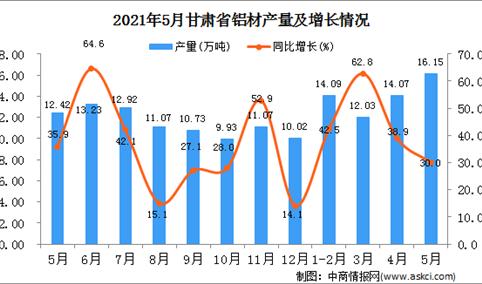 2021年5月甘肃省铝材产量数据统计分析