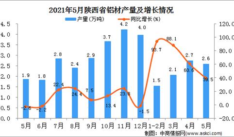 2021年5月陕西铝材产量数据统计分析