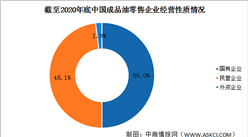 2020年中国成品油零售市场主体情况分析:企业数量小幅增长(图)