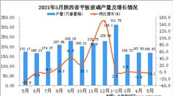 2021年5月陕西平板玻璃产量数据统计分析