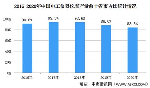 2021年中国发电设备行业区域分布现状分析:华东地区产量最高(图)