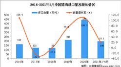 2021年1-5月中国猪肉进口数据统计分析
