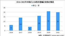 2021年医疗器械IPO大数据分析:上市械企已达到20家(图)