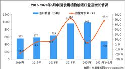 2021年1-5月中国食用植物油进口数据统计分析