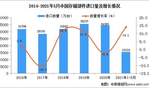 2021年1-5月中国存储部件进口数据统计分析