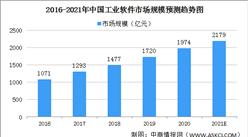政策支持工業軟件發展 2021年中國工業軟件市場規模將突破2000億(圖)
