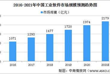 政策支持工业软件发展 2021年中国工业软件市场规模将突破2000亿(图)