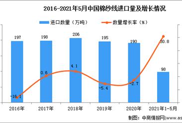 2021年1-5月中国棉纱线进口数据统计分析