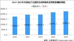 2021年中国电子元器件市场规模及未来发展前景预测分析(图)