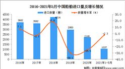 2021年1-5月中国船舶进口数据统计分析