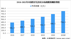 2021年中国医疗信息市场规模及发展前景预测分析(图)