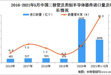 2021年1-5月中国二极管及类似半导体器件进口数据统计分析