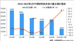 2021年1-5月中国材料技术进口数据统计分析