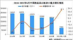 2021年1-5月中国液晶显示板进口数据统计分析