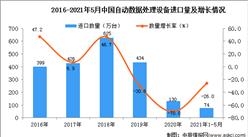 2021年1-5月中国自动数据处理设备进口数据统计分析