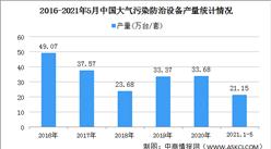 2021年中國大氣污染防治設備行業區域分布現狀分析:江蘇產量最高(圖)